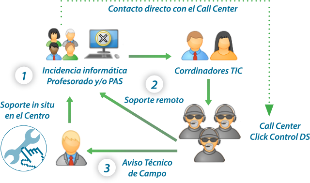 Contacto directo con el Call-Center